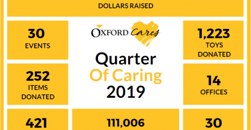 Quarter of caring stats